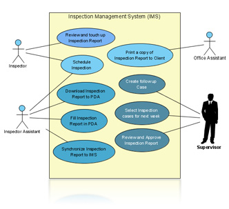 Use Case Diagram Tufail Soft Technology