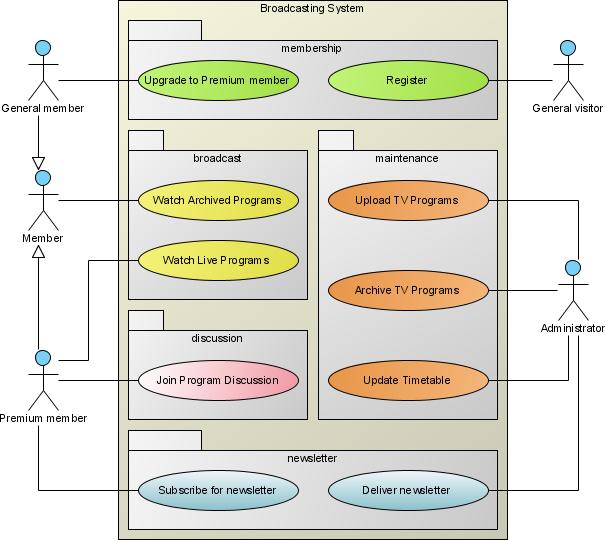 use case diagram examples pdf use image wiring diagram use case diagram tufail soft technology on use case diagram examples pdf